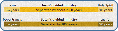 Divided Ministries