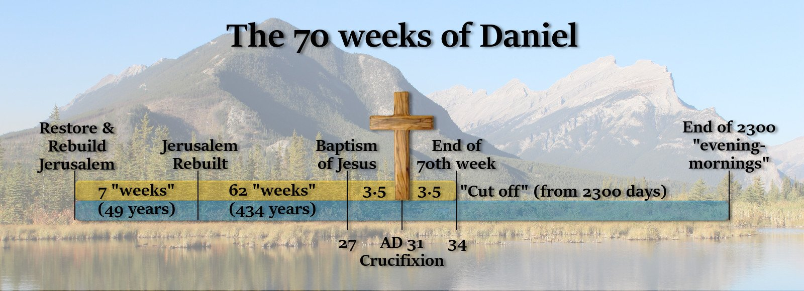 The Classic 70 Weeks of Daniel