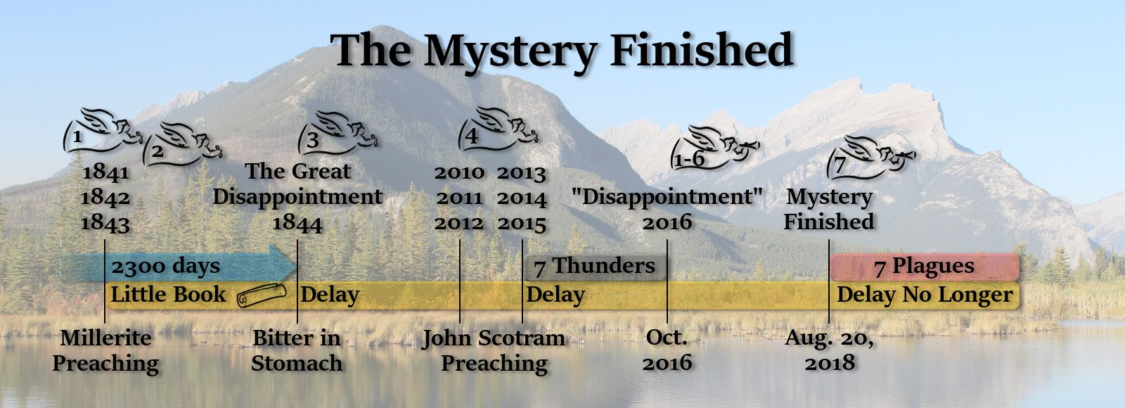 The Finishing of the Mystery