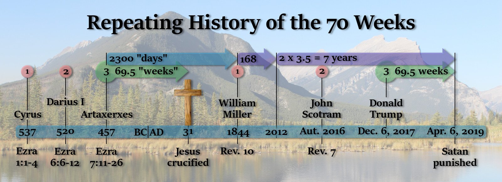 The Repeated History of the 70 Weeks