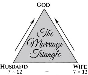 The Marriage Triangle