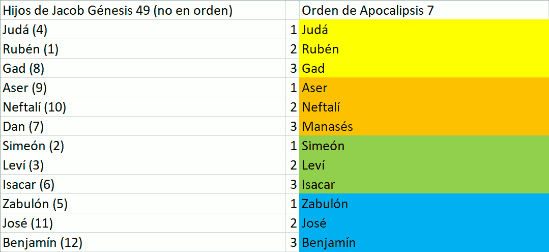Tabla de descripción general de las tribus