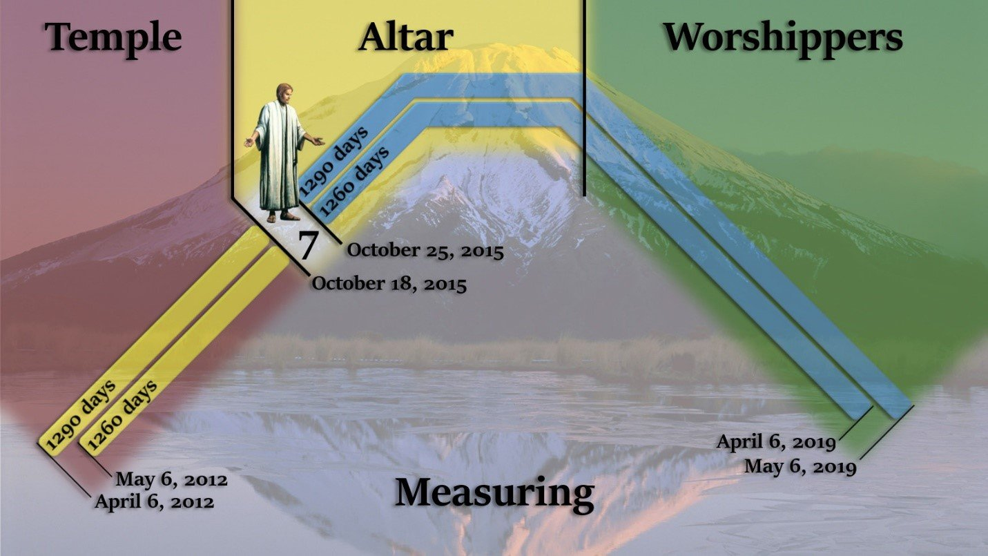 Measuring the temple, altar, and the worshippers.