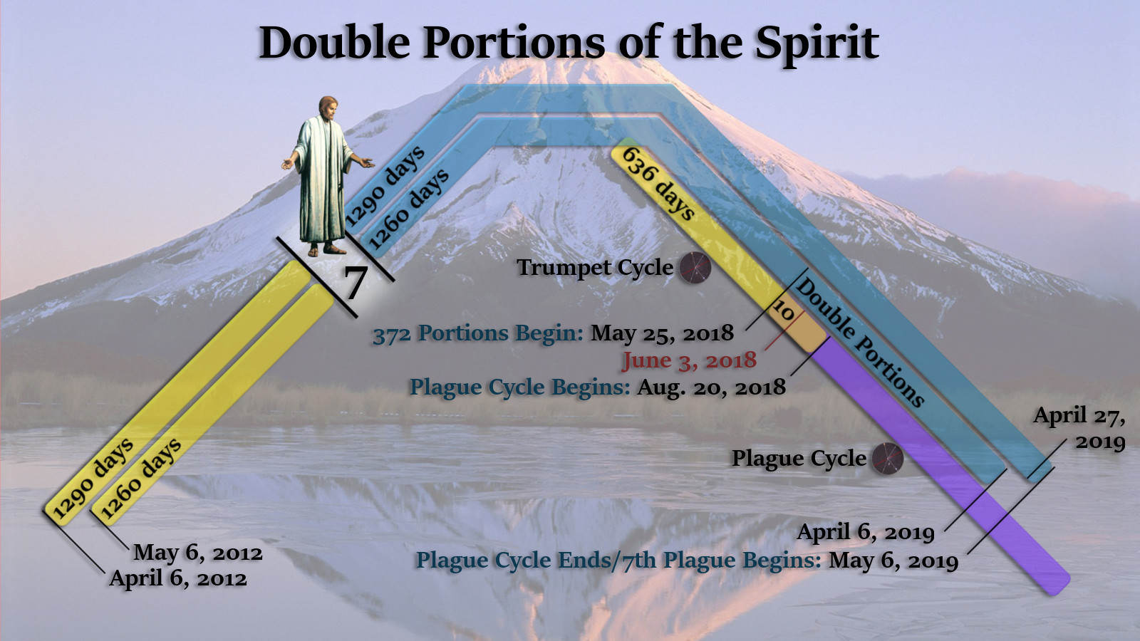 The time of double portions of the Holy Spirit.