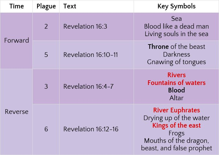 Comparing the symbols of the potential throne-line plagues.