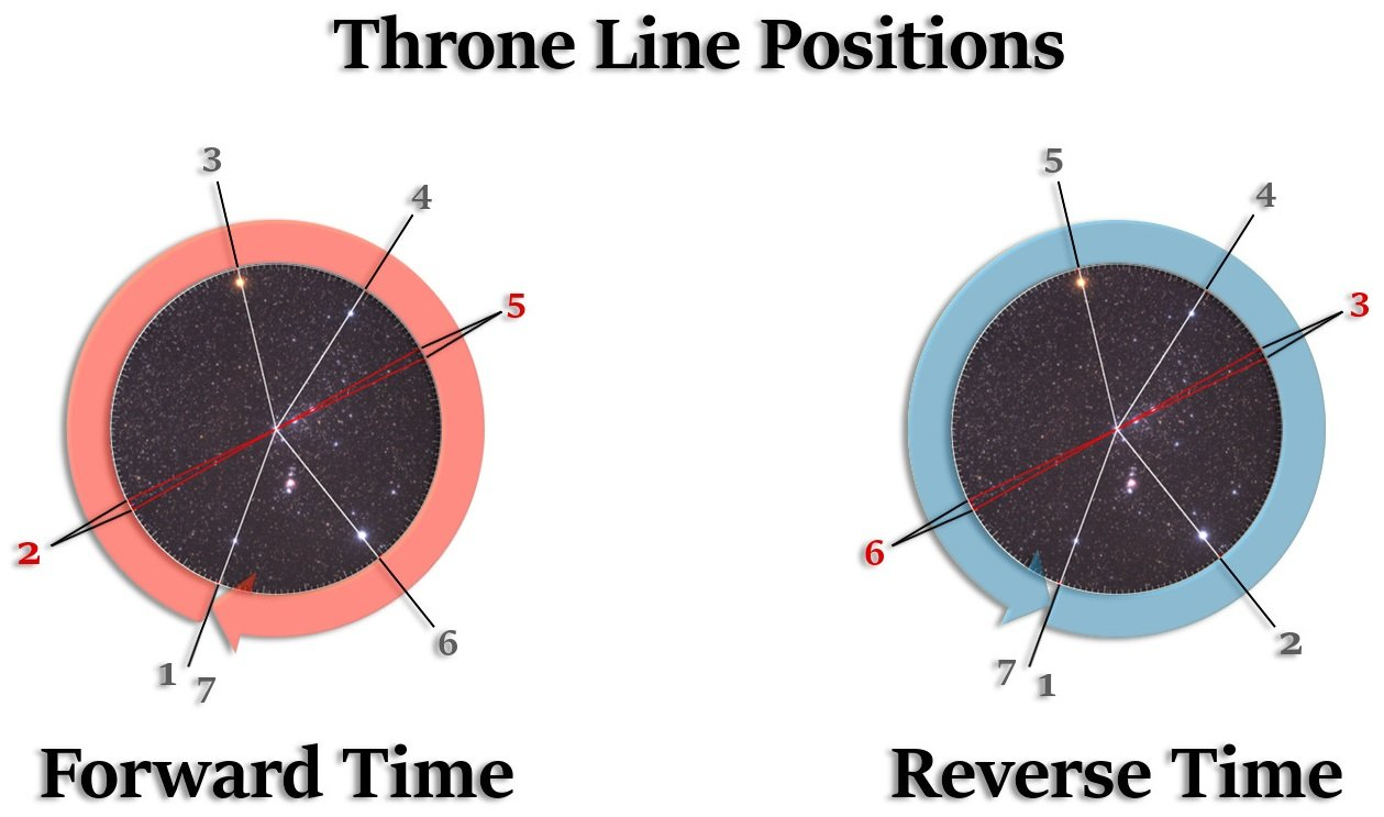 Throne line positions when time goes forward and reverse.
