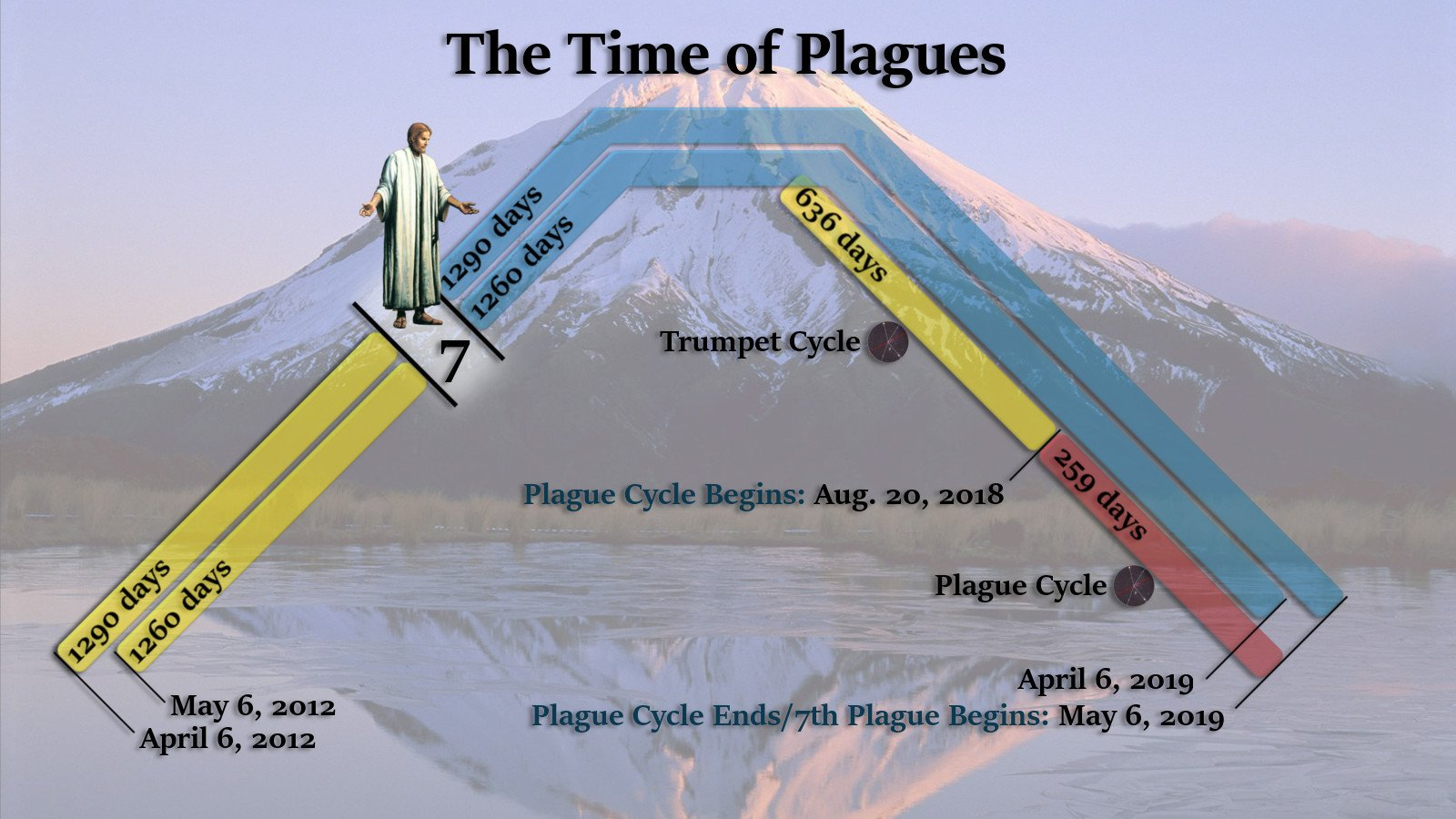 The timeline of plagues.