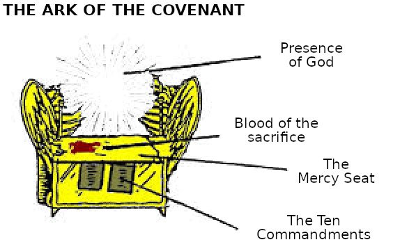 The Ark of the Covenant diagram