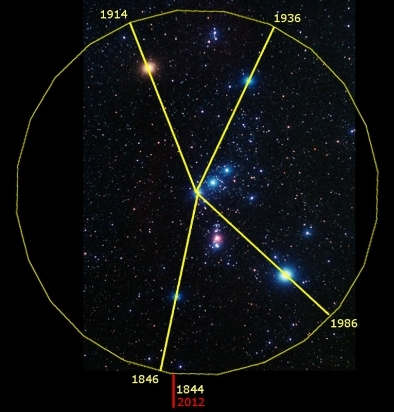 The first judgment cycle of the Orion clock