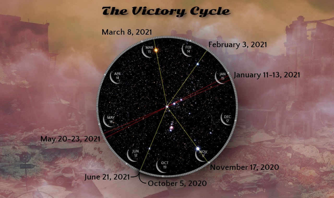The Victory Cycle