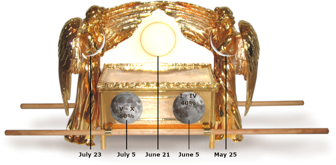 The sign includes the cherubim covering the ark