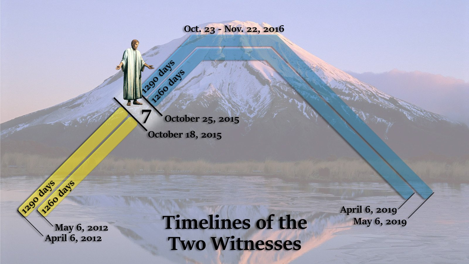 April 6, 2019 in the Timelines of the Two Witnesses